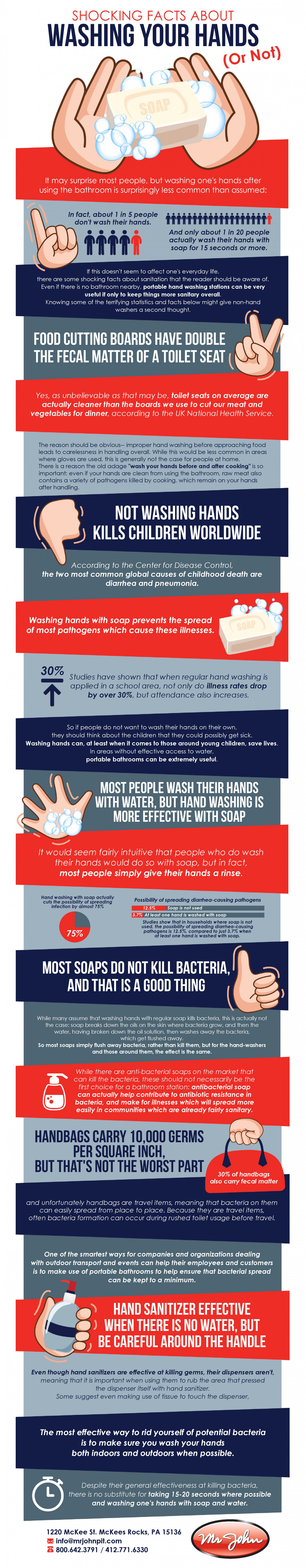 Shocking Facts About Washing Your Hands (Or Not!)  Infographic