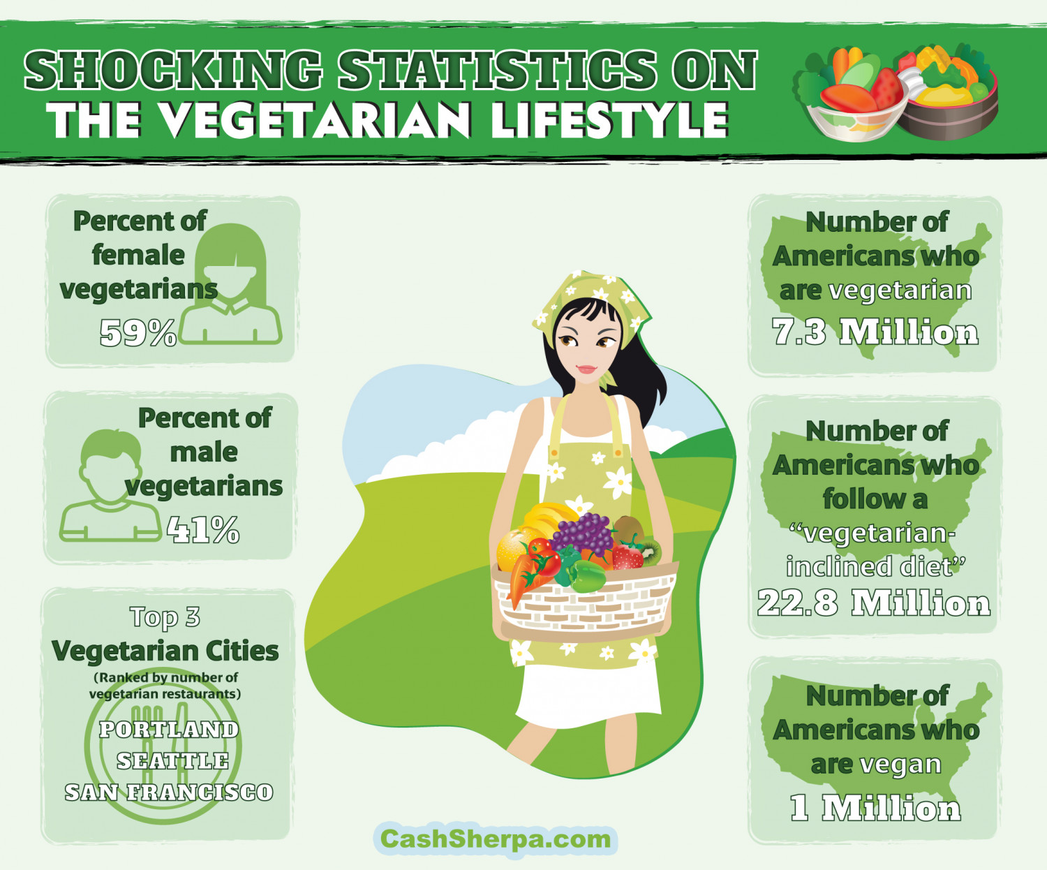 Shocking Statistics On The Vegetarian Lifestyle: Infographic Infographic