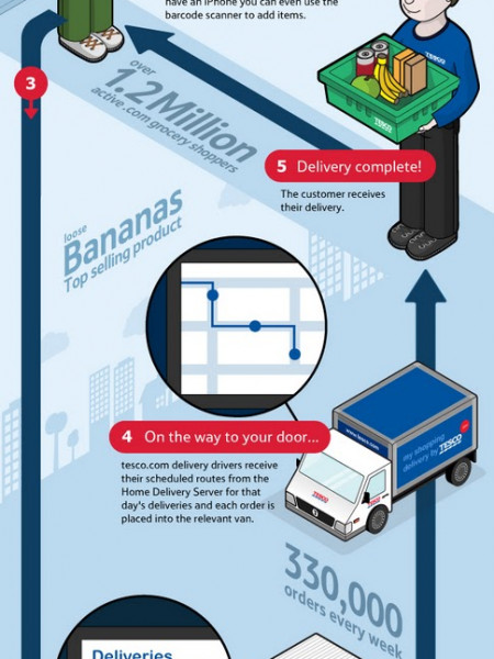 Shop on the Go at Tesco Infographic