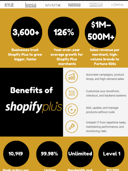 Shopify Plus - Most Trusted and Secure Enterprise Ecommerce Platform and Solutions. Infographic