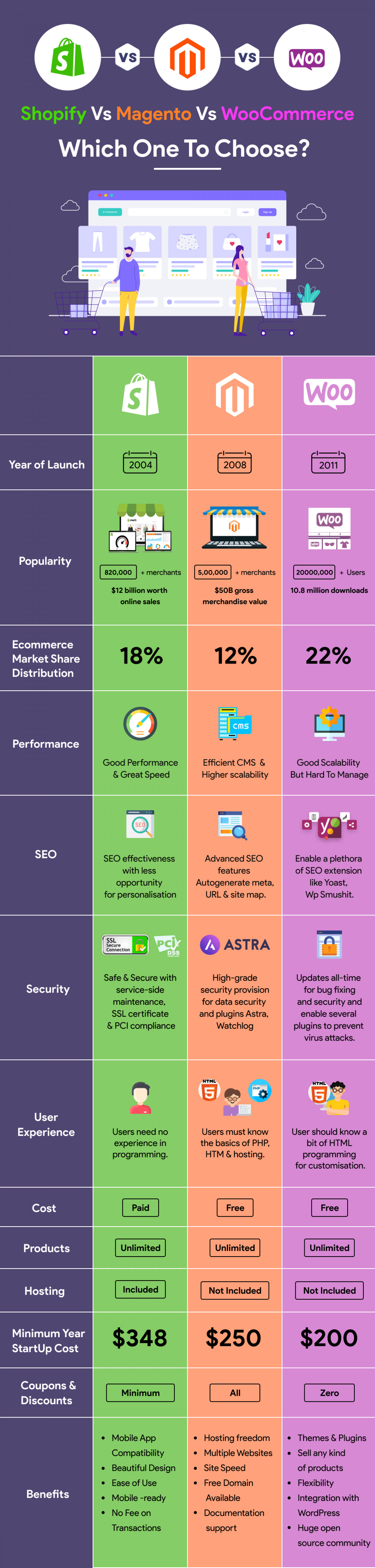Shopify vs. Magento vs. WooCommerce   Detailed Features Comparison Infographic