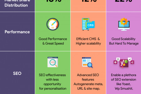 Shopify vs. Magento vs. WooCommerce | Detailed Features Comparison Infographic