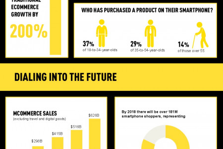 Shoppers Have Your Store in Their Pocket Infographic