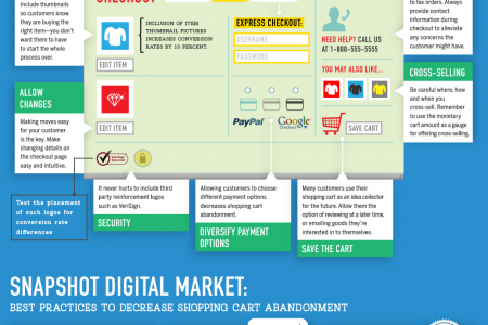 Shopping Cart Abandonment Infographic