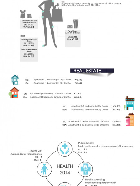 Shopping Experience In USA and UK Infographic