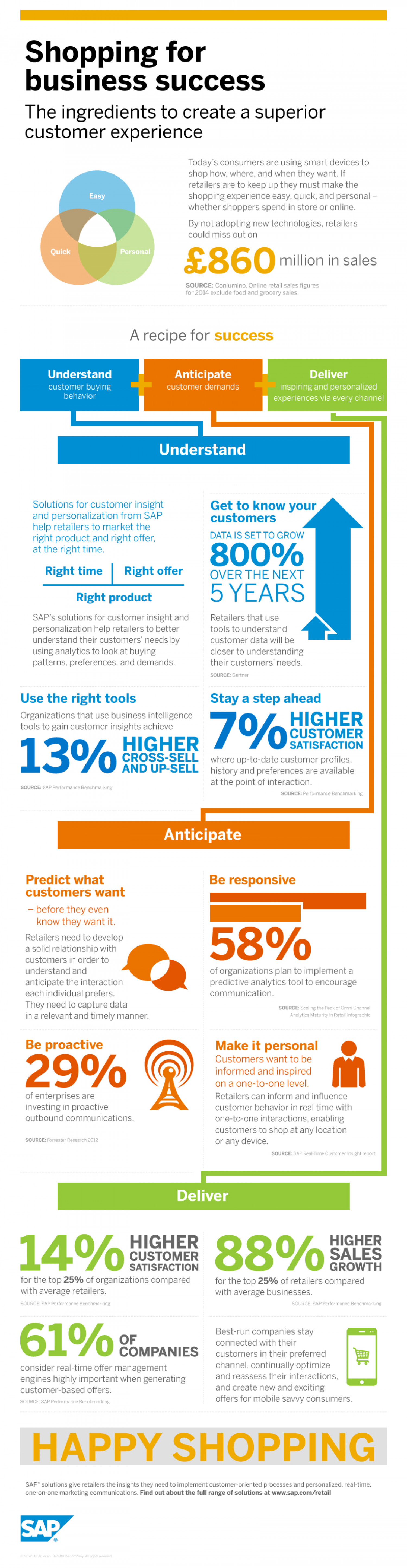 Shopping for Business Success Infographic