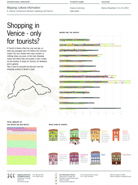 Shopping in Venice - Only for Tourists? Infographic