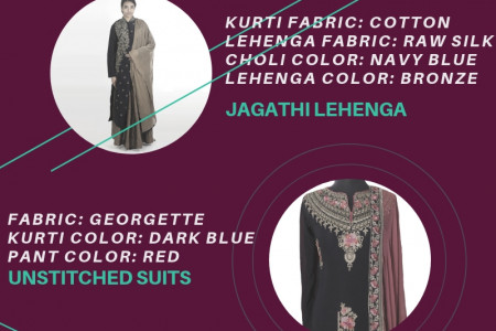 Shopping Online Lehenga Choli from India by thread Infographic