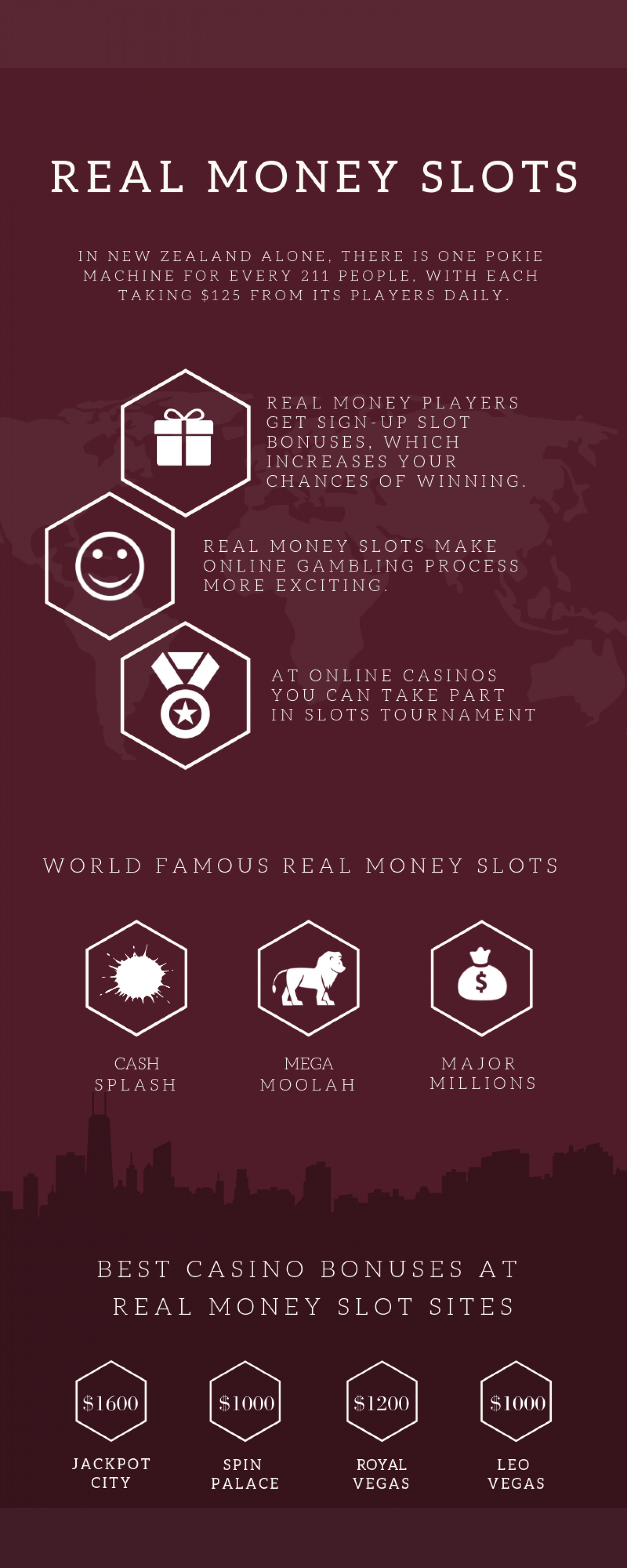 Short Guide To Playing Online Slots Infographic