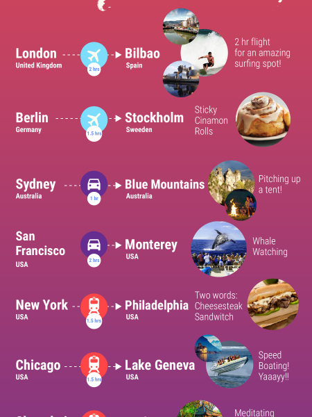 Short trips you can take after work around the world Infographic