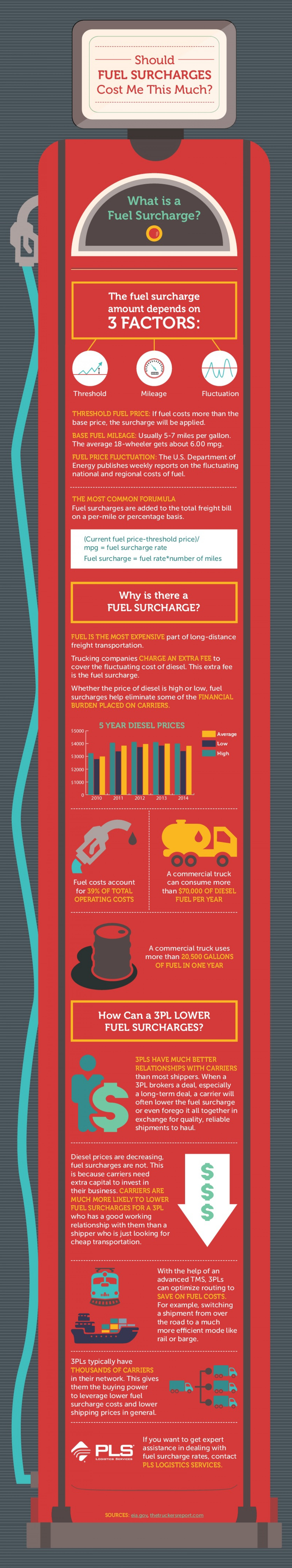 Should Fuel Surcharges Cost Me This Much? Infographic