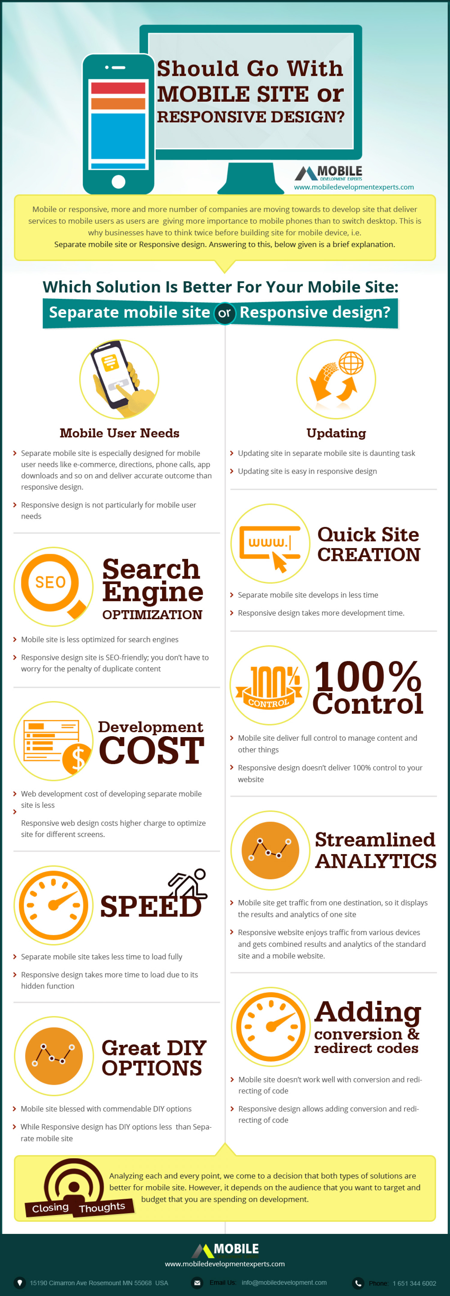 Should Go With Mobile Site or Responsive Design Infographic