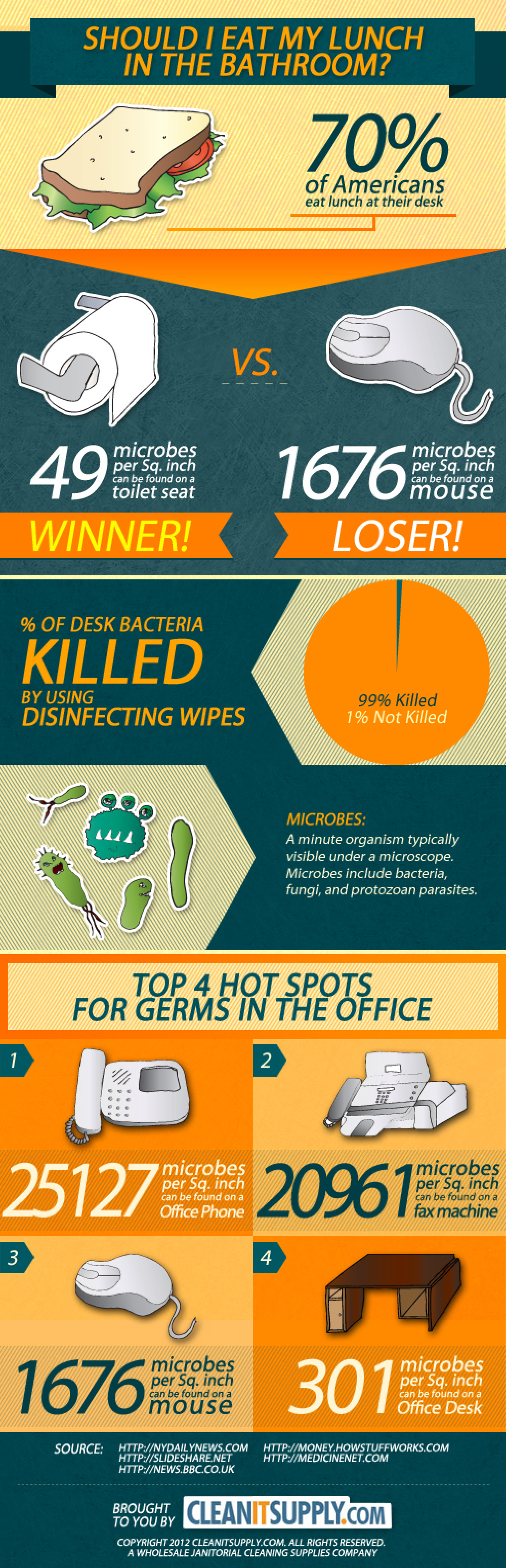 Should I eat my lunch on the toilet? Infographic