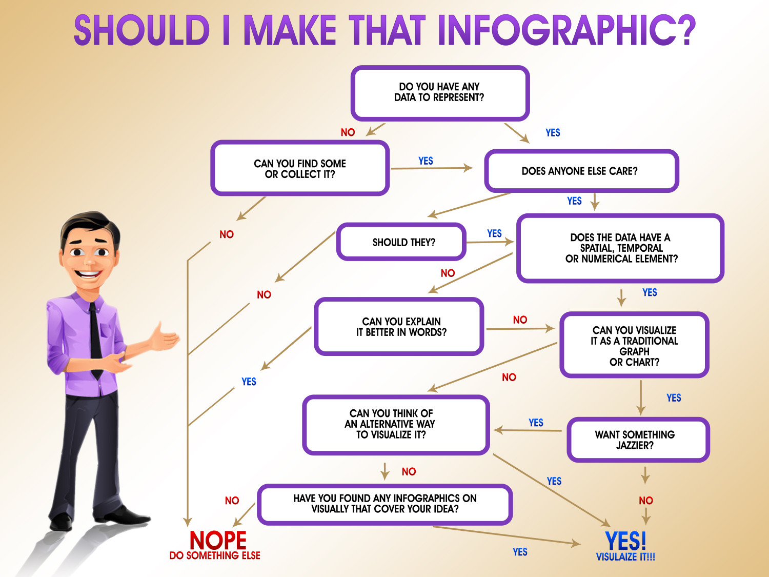 Should I Make That Infographic? Infographic