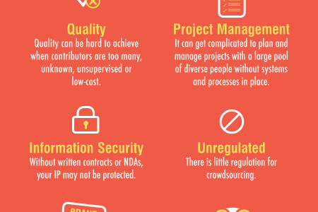 Should I Use Crowdsourcing? Infographic