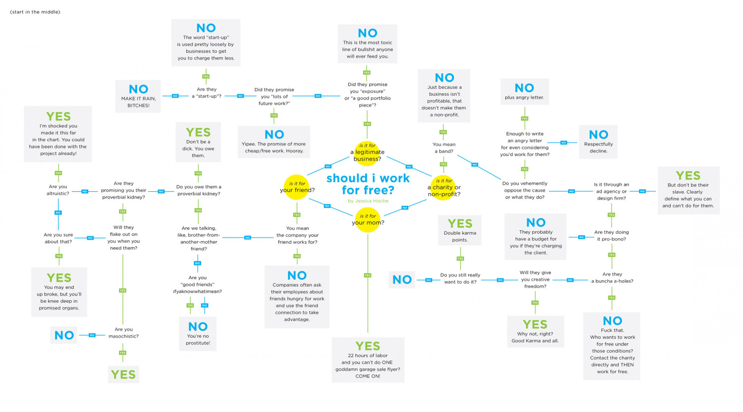 Should I work for free? Infographic