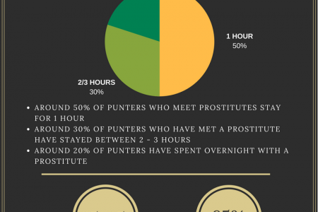 Should Prostitution Websites Be Banned? Infographic