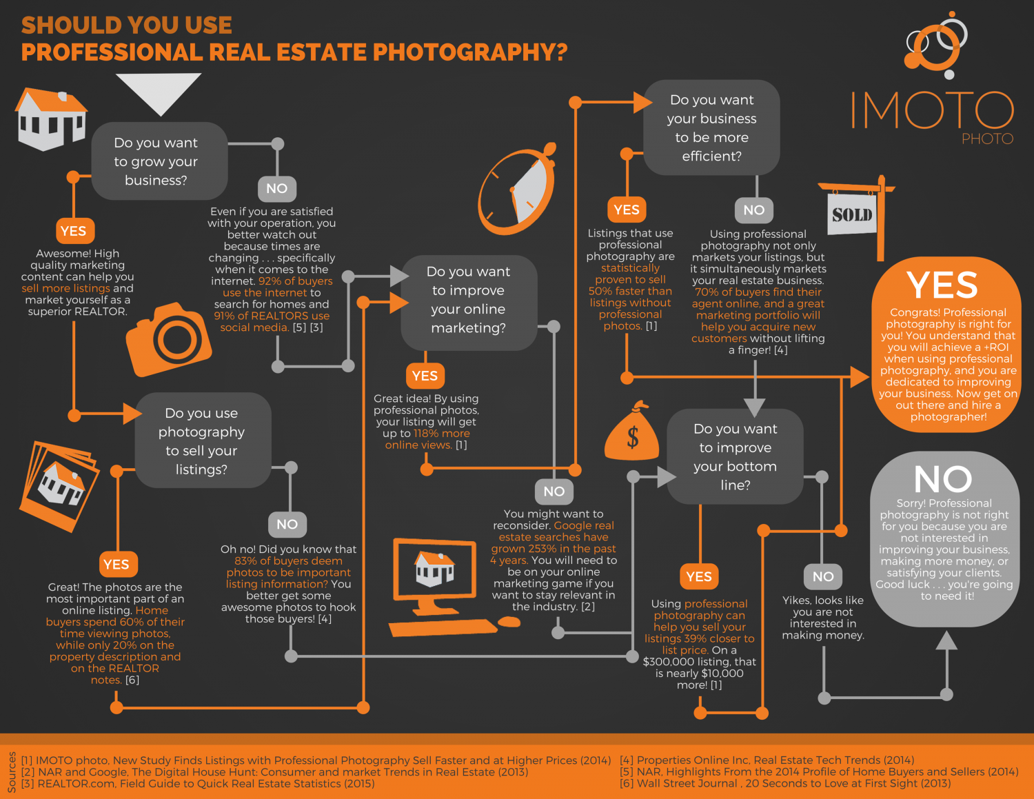 Should REALTORS Use Professional Photography Infographic