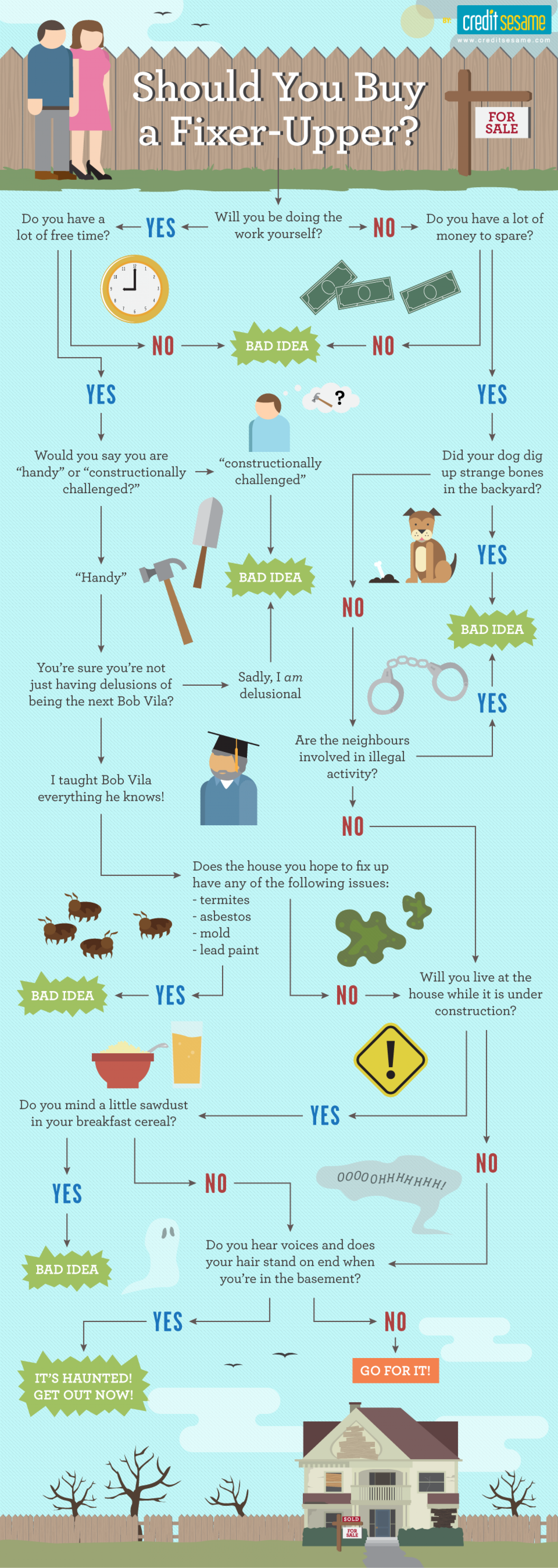 Should You Buy A Fixer-Upper? Infographic