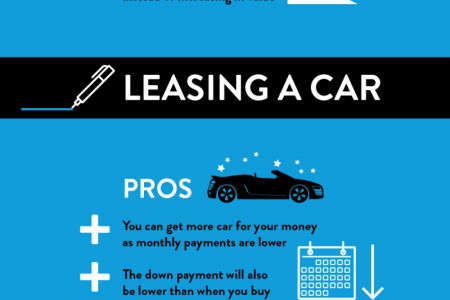 Should You Buy or Lease a Car? Infographic