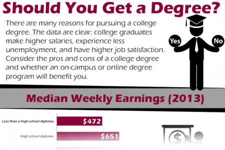Should You Get a Degree? Infographic