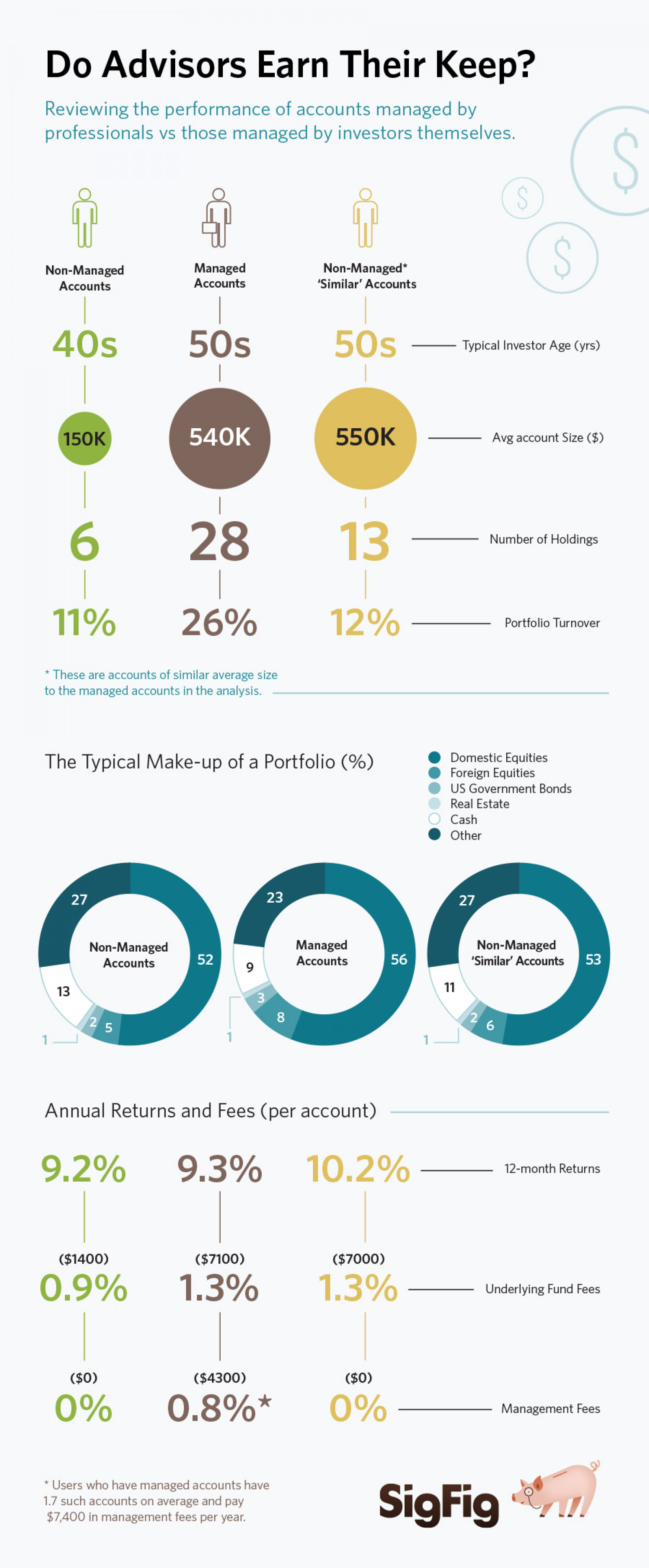 Should You Hire an Investment Advisor? Infographic