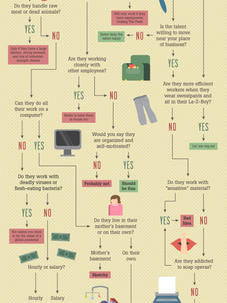 Should You Let Your Employees Work From Home? Infographic