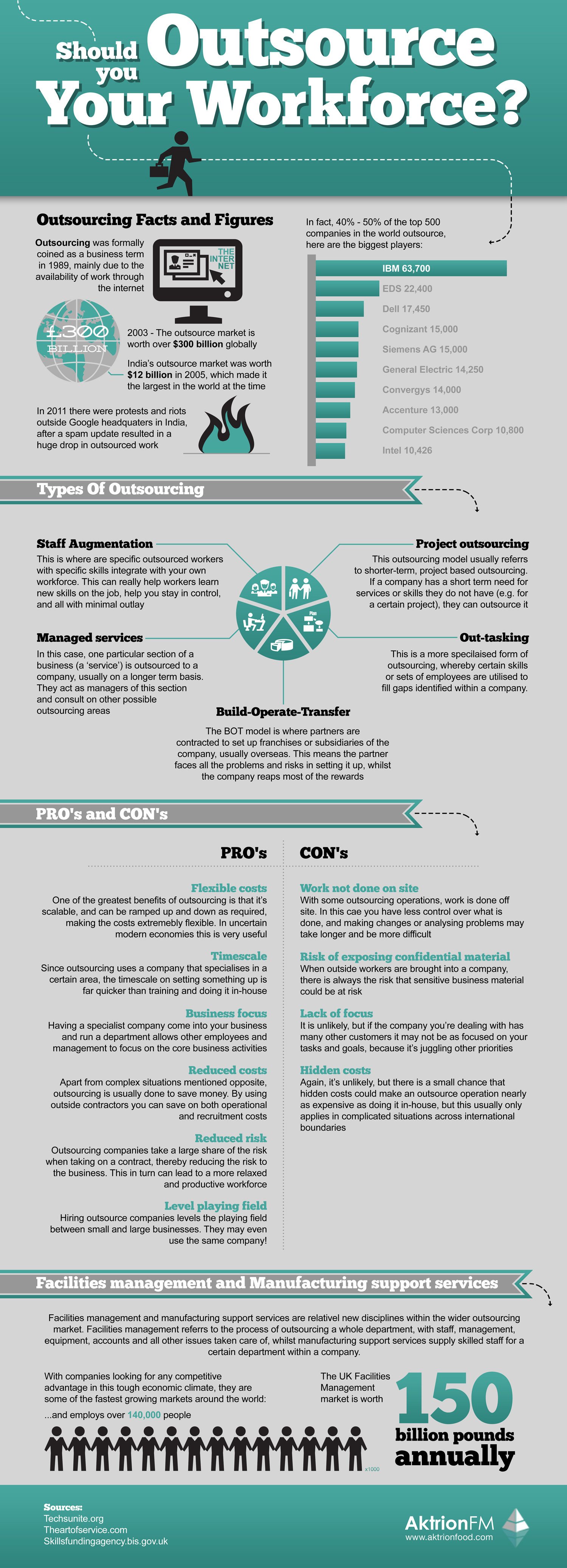 Should You Outsource Your Workforce? Infographic