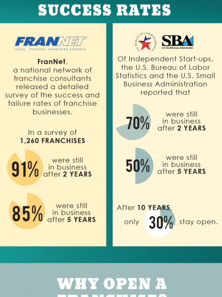 Franchise Business Success vs. Independent Business Success Infographic