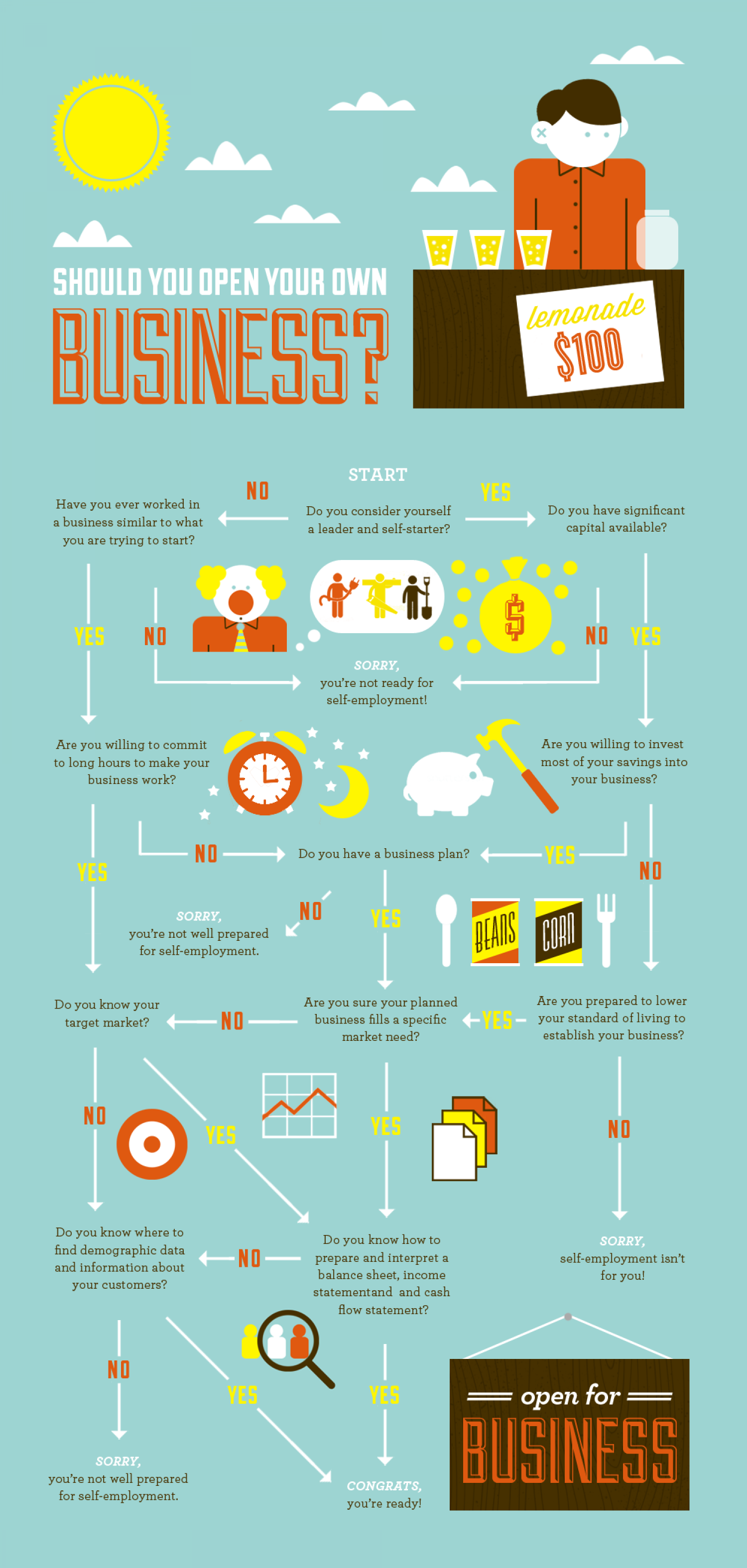 Should You Start Your Own Business Infographic
