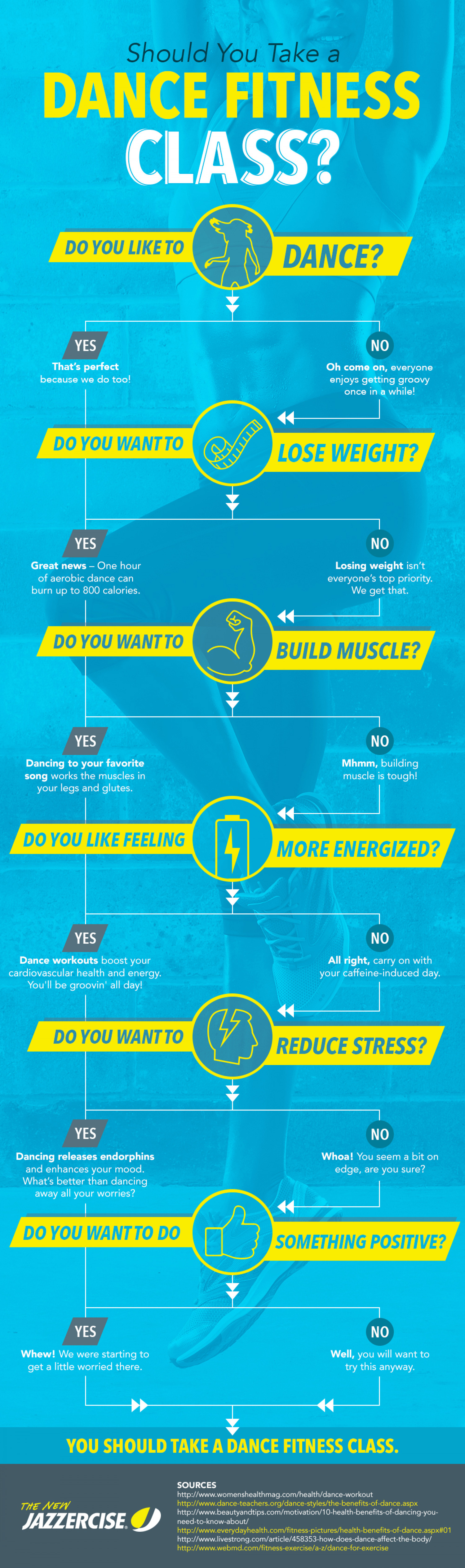SHOULD YOU TAKE A DANCE FITNESS CLASS? Infographic