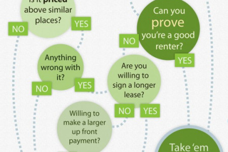 Should you try to negotiate your apartment lease? Infographic