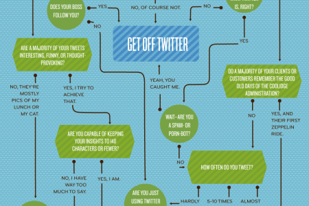 Should You Use Twitter?  Infographic