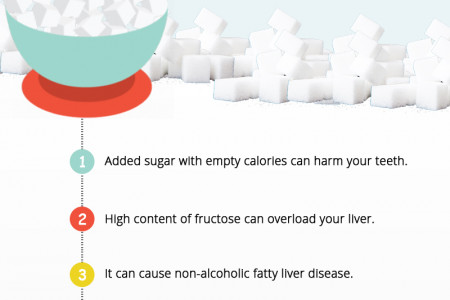 Side Effects of Sugar (Infographic) Infographic