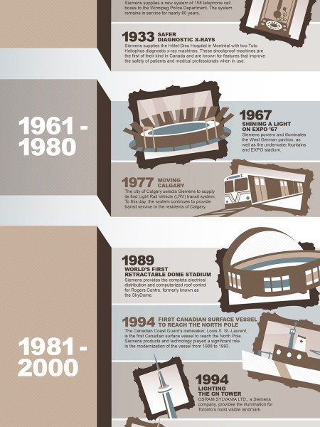 Siemens Canada 100 Year Anniversary Timeline Infographic