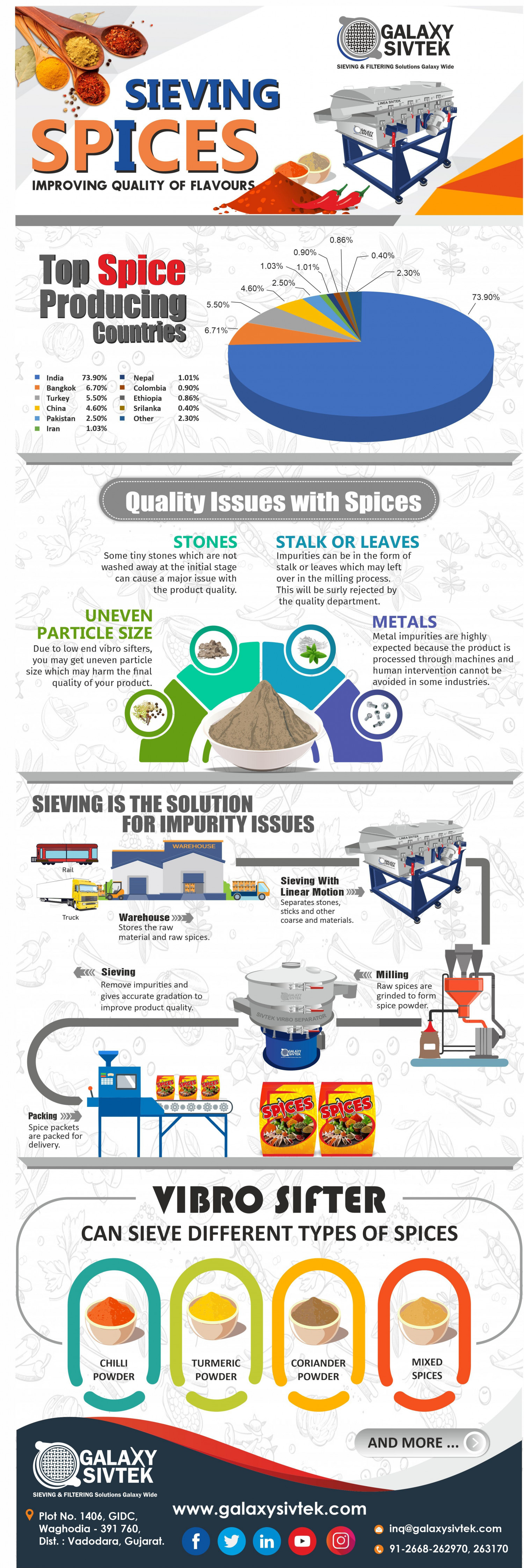 Sieving Spices Infographic