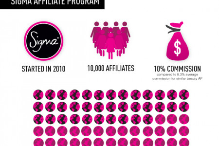 Sigma Affiliate Overview Infographic