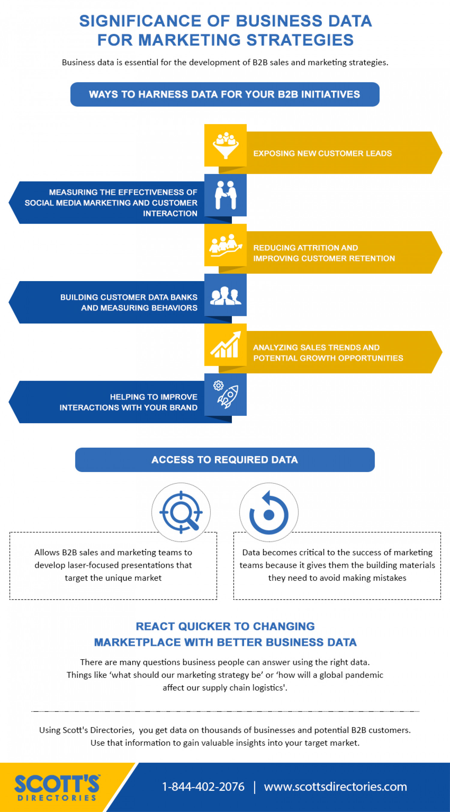 Significance of Business Data for Marketing Strategies Infographic