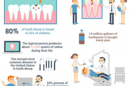 Significance of Dental Health Infographic