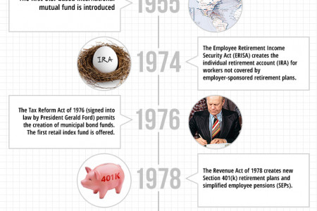 Significant Events in Fund History Infographic