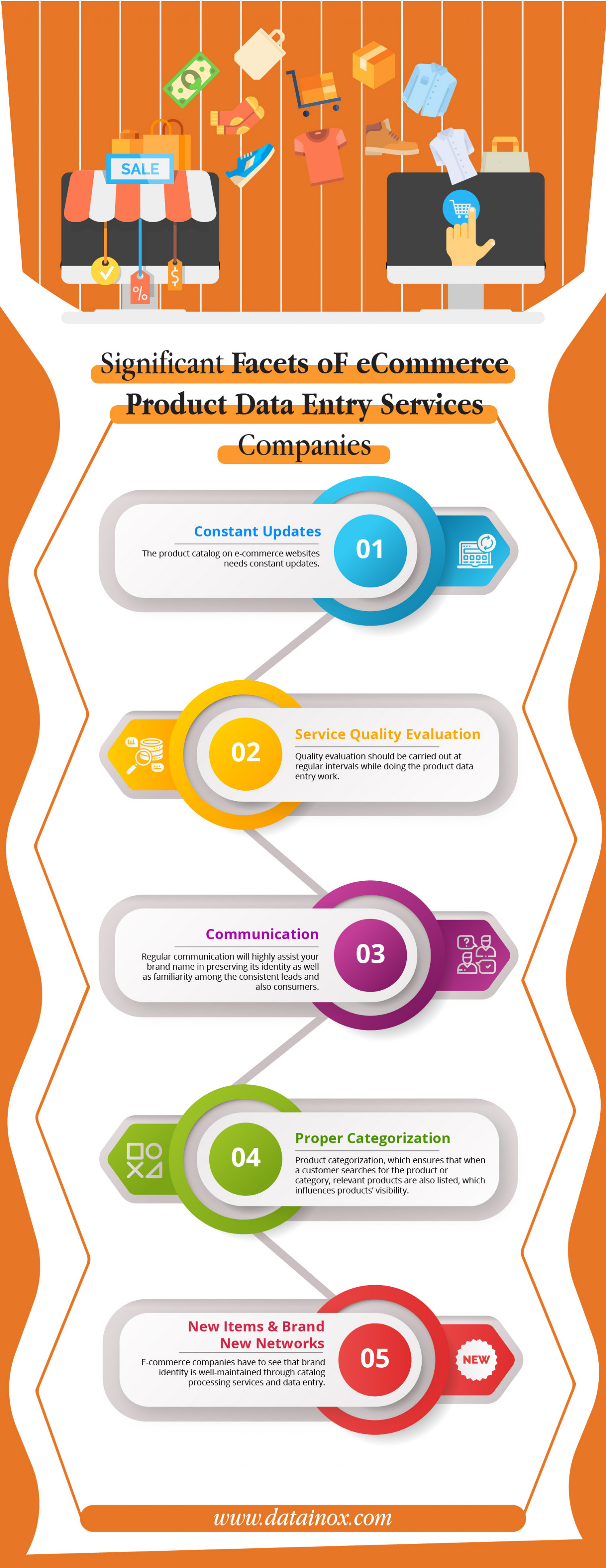 Significant Facets oF eCommerce Product Data Entry Services Companies Infographic