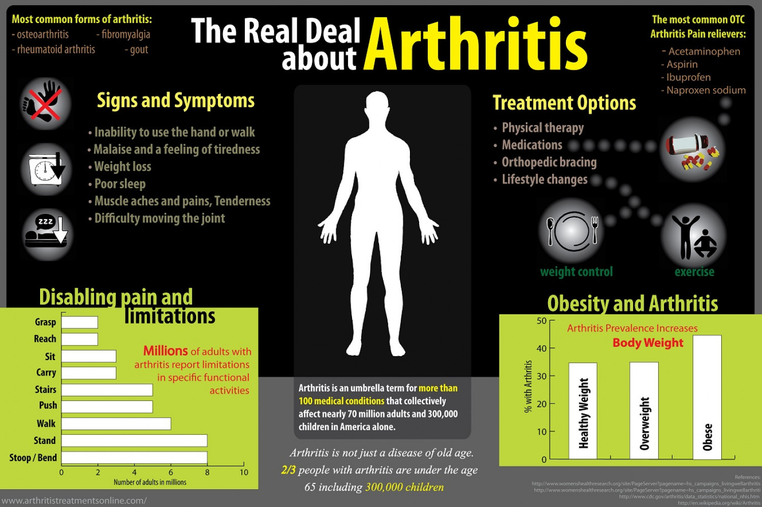 Signs and Symptoms, Treatment, and a Whole Lot More about Arthritis Infographic