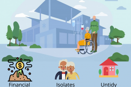 Signs that an Elderly Needs to Go to a Nursing Home  Infographic