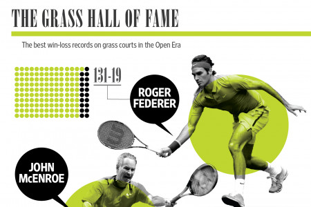 SILENCE PLEASE, THIS IS WIMBLEDON ! Infographic