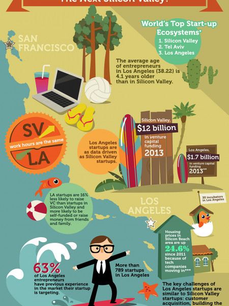 Silicon Beach: The Next Silicon Valley? Infographic