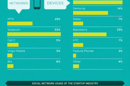 Silicon Cape Study: Tech tools of SA's startups Infographic