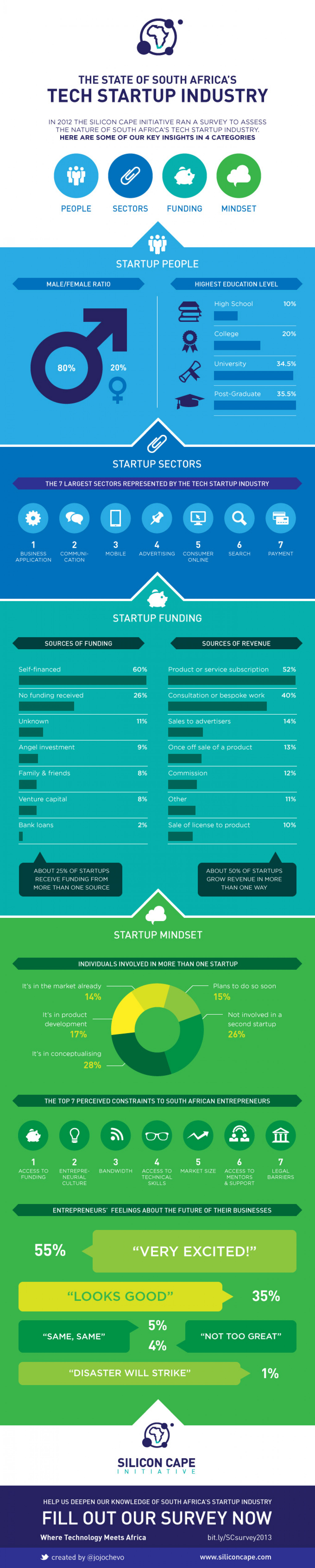Silicon Cape Study: The state of SA's tech startup industry Infographic