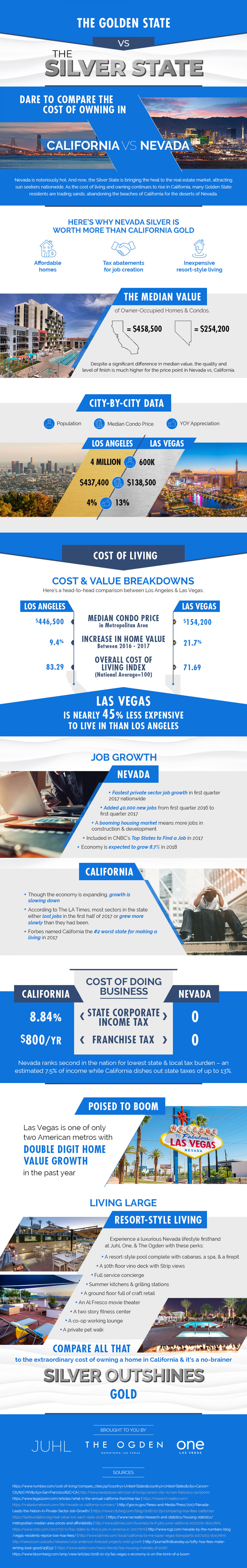 Silver vs Gold: Comparing Home Prices and The Cost of Living in Nevada to California [Infographic] Infographic