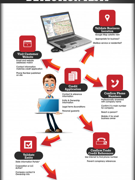 Simple Fraud Free Detection Tests Infographic