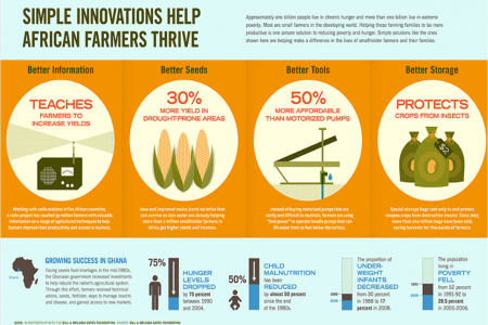 Simple Innovations Help African Farmers Thrive Infographic
